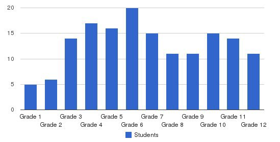 The Hill Center Students by Grade