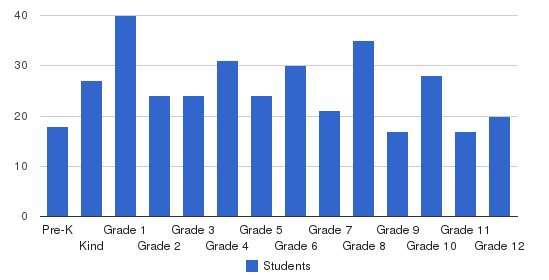 Veritas Christian Academy Students by Grade