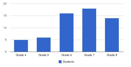 Wilmington Academy Of Arts & Sciences Students by Grade