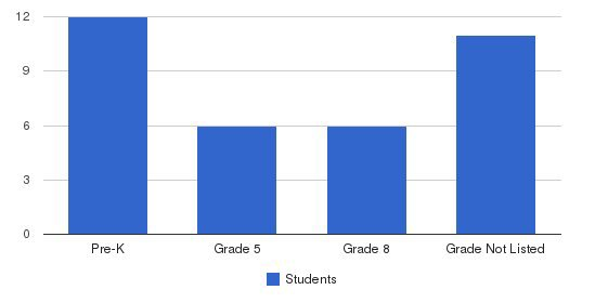 Newport Developmental Center Students by Grade