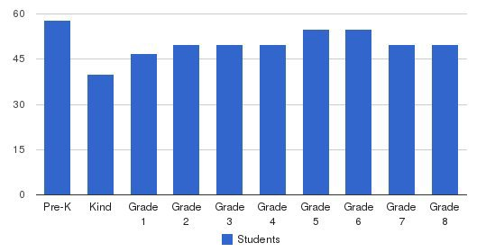 Academy Of St Bartholomew Students by Grade