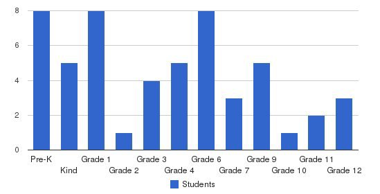 Zion Christian School Students by Grade
