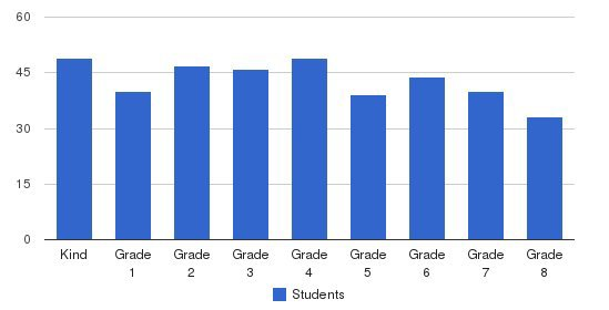 First Lutheran School Students by Grade