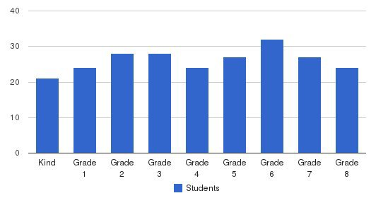Bethany School Students by Grade