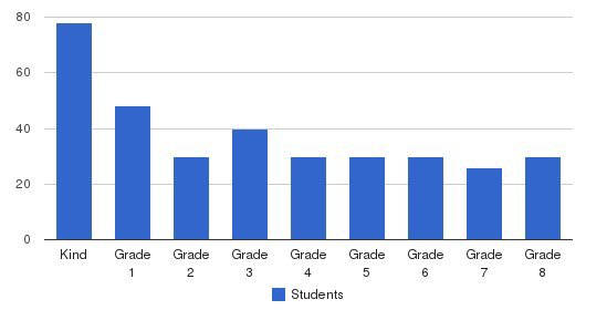 Cypress Christian School Students by Grade