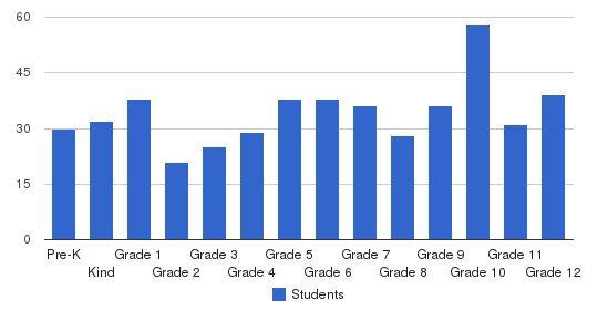 Fairfield Christian Academy Students by Grade