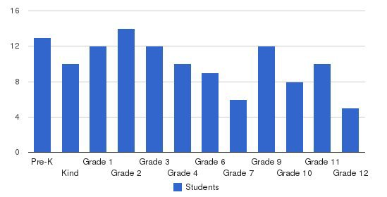 East Richland Christian School Students by Grade
