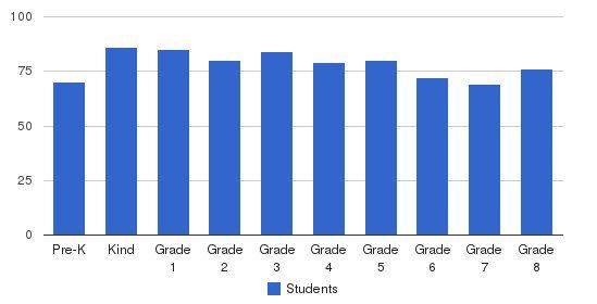 Gesu Elementary School Students by Grade