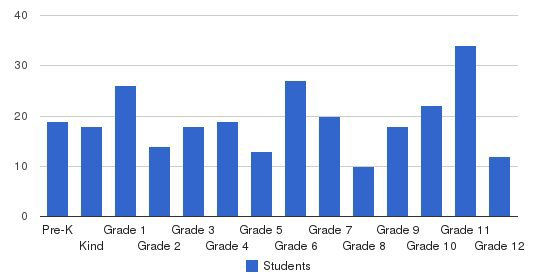Heartland Christian School & Preschool Students by Grade