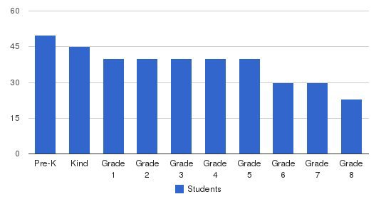 Holy Angels Elementary School Students by Grade