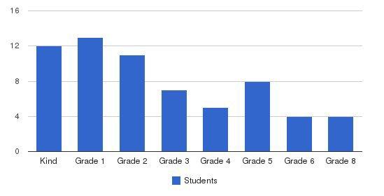 Foothill Progressive Montessori School Students by Grade