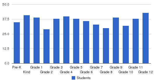 Madison Christian School Students by Grade