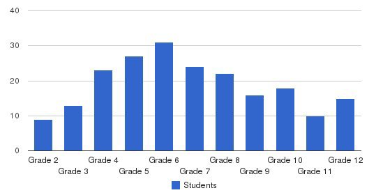 Marburn Academy Students by Grade