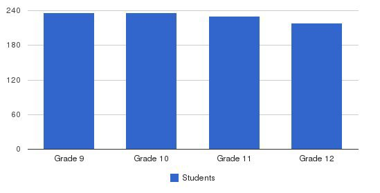 Arch Bishop Moeller High School Students by Grade