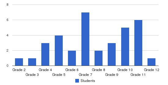 Mogadore Christian Academy Students by Grade