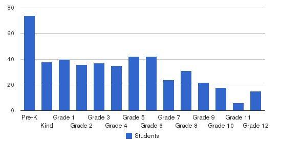 Mosdos Ohr Hatorah Students by Grade