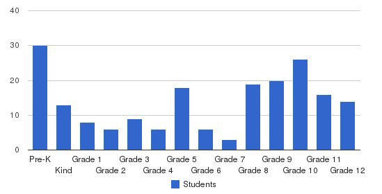 Frederick Kc Price Iii Schools Students by Grade