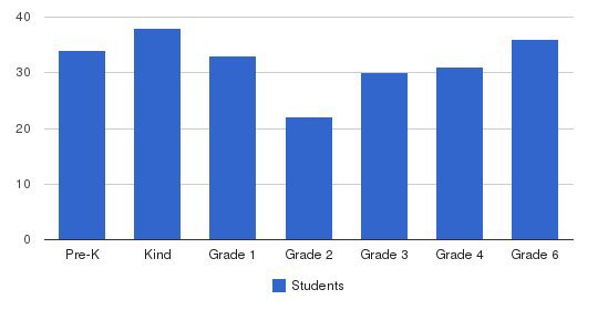 Notre Dame School/blessed Sacrament Students by Grade