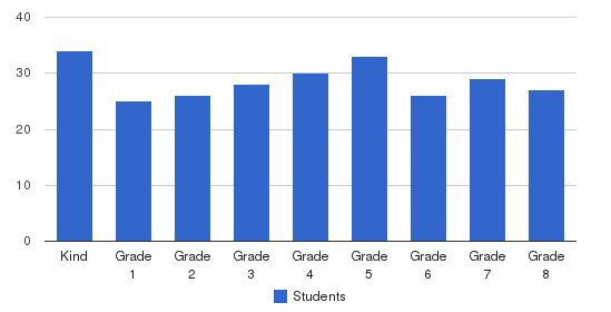 Our Lady Of Peace School Students by Grade