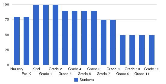 Fremont Christian School Students by Grade