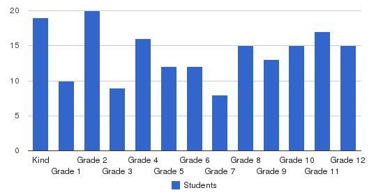 Fresno Adventist Academy Students by Grade