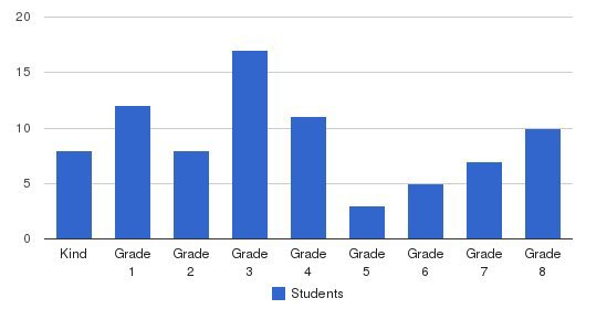 Ridgewood School Students by Grade