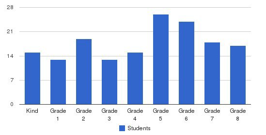 St. Nicholas School Students by Grade