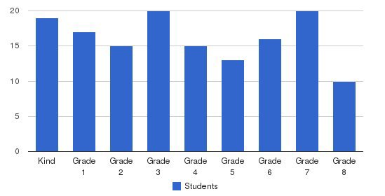 St. Ann Catholic School Students by Grade