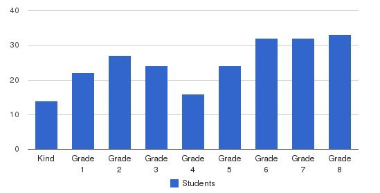 St. Augustine Elementary School Students by Grade
