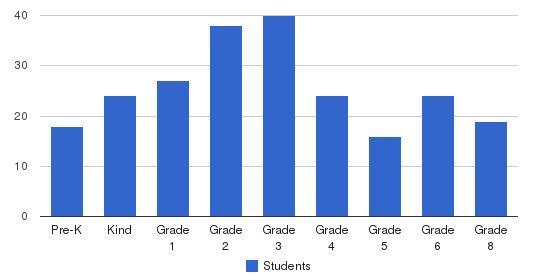 Catholic Central Elementary - Lagonda Campus Students by Grade