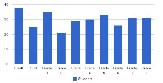 St Catharine School Students by Grade