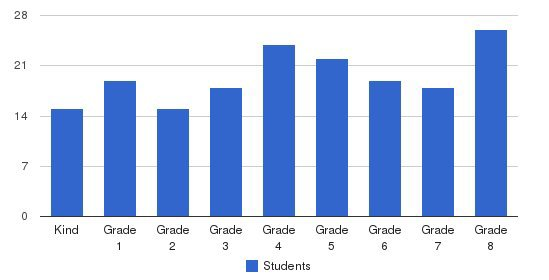 St. Cecilia Elementary School Students by Grade