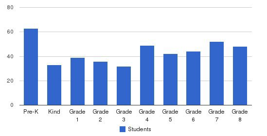 St. Christine Elementary School Students by Grade
