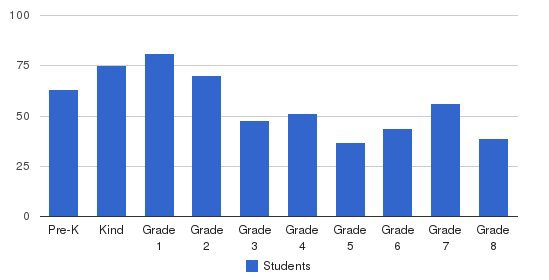 St. Francis Xavier School Students by Grade