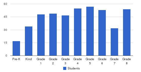 St. Gertrude School Students by Grade