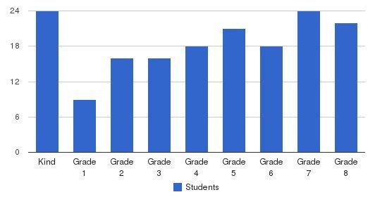 St. John The Evangelist Students by Grade