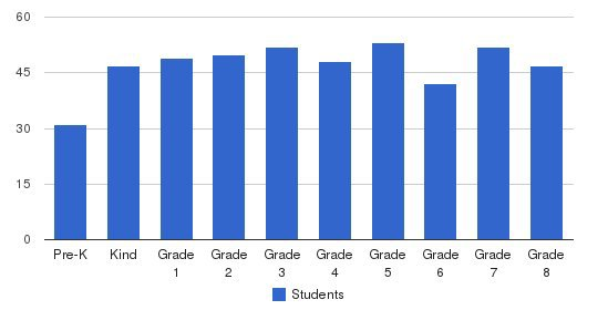 John Xxiii Catholic School Students by Grade