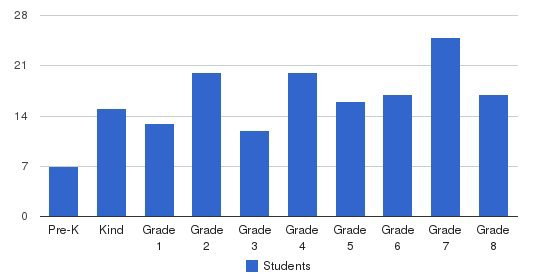 St. Louis School Students by Grade
