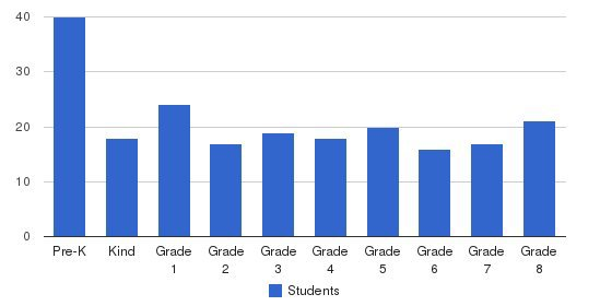 St. Mary Byzantine School Students by Grade