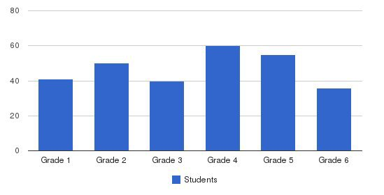 Norwalk Catholic Elementary School Students by Grade
