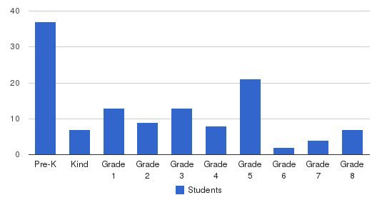 St Richard School Students by Grade
