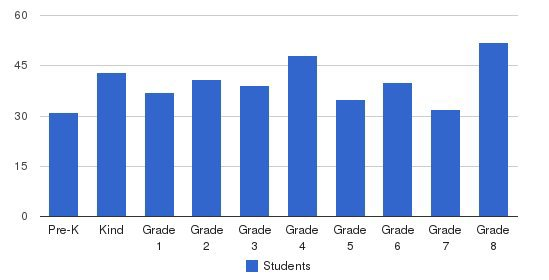 St. Richard School Students by Grade