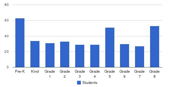 St. Thomas More Students by Grade