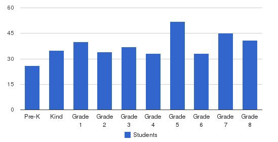 St. Vivian School Students by Grade