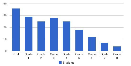 German - American International School Students by Grade