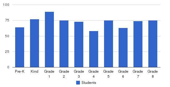 Sts Joseph & John Interparochial School Students by Grade