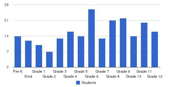 Temple Christian School Students by Grade