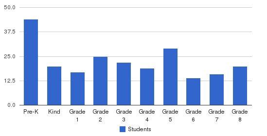 Trinity Elementary School Students by Grade