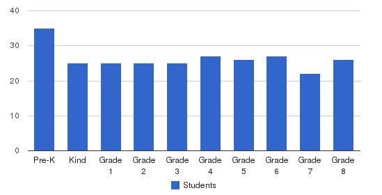 Calumet Christian School Students by Grade
