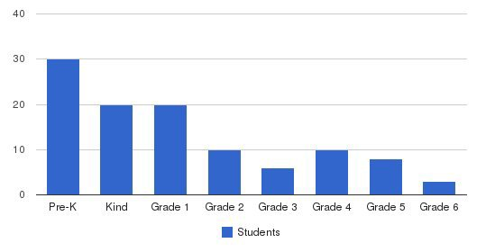 Glenoaks Elementary School Students by Grade